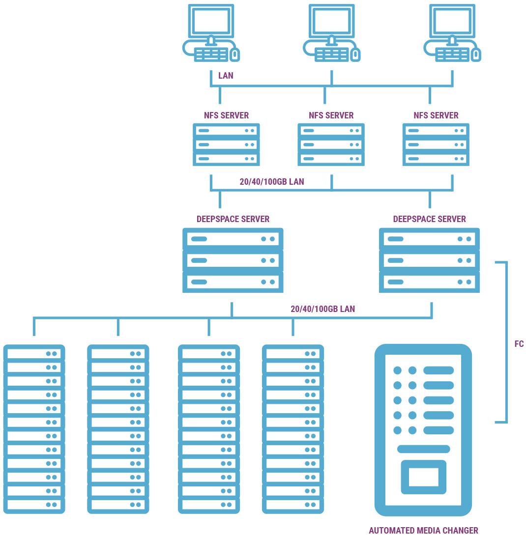 Central Office / Data Center