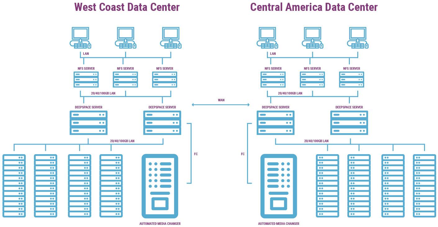 Multi-Data Center